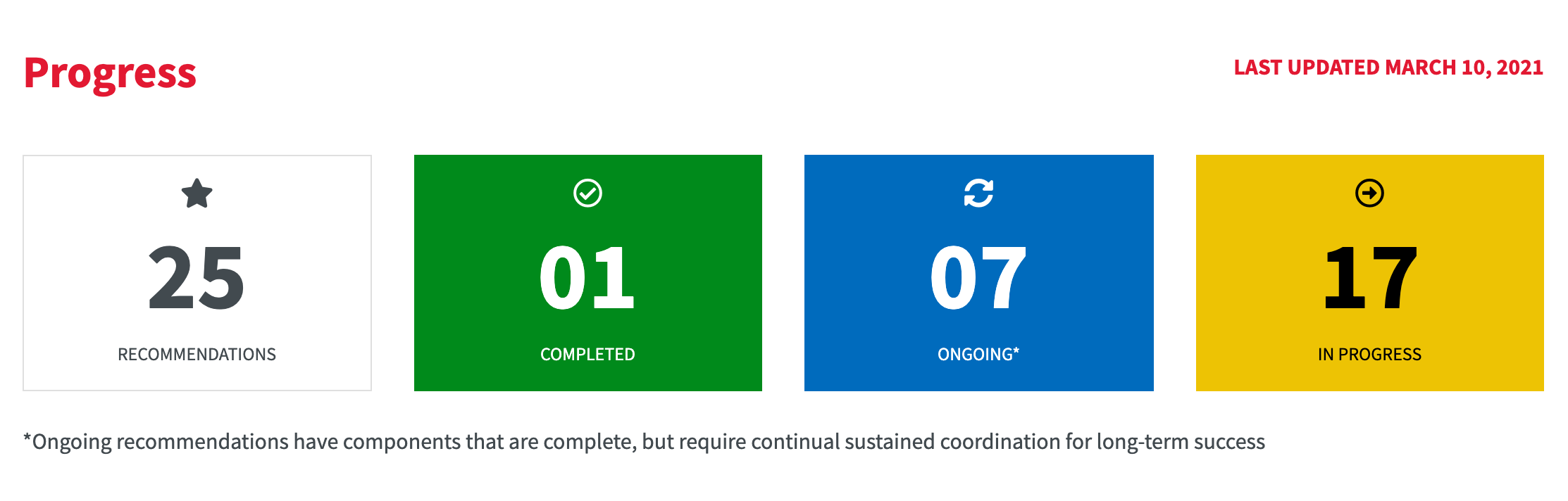 Screenshot of the Critical Issues Dashboard progress section
